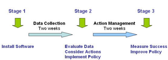 Data Synergy PowerMAN Evaluation Cycle